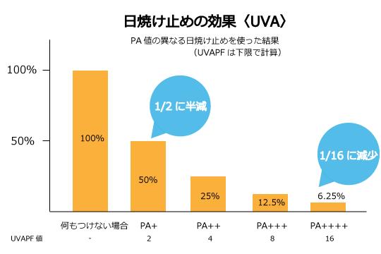 日焼け止めPA値のグラフ